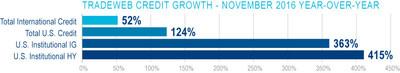 Tradeweb Year-over-year Credit Volume Growth, November 2016 (PRNewsFoto/Tradeweb Markets LLC)