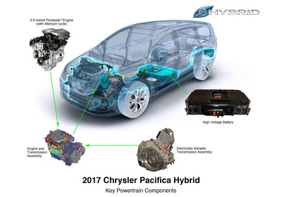 WardsAuto has named the new 3.6-liter Pentastar V-6 hybrid propulsion system to the Wards 10 Best Engines list for 2017. Making its debut in the 2017 Chrysler Pacifica Hybrid, the new electric propulsion system drives the most fuel-efficient minivan ever to benchmark performance numbers, including a fuel-economy rating of 84 miles-per-gallon-equivalent (MPGe), reflecting the vehicle's combined city- and highway-cycle performance in electric-mode only.  The 2017 Chrysler Pacifica Hybrid also excels on two other efficiency fronts as Environmental Protection Agency (EPA) testing recently established an EPA total driving range rating of 566 miles and electric-only range rating of 33 miles.