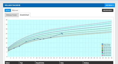 Pediatric-specific features of Bridge Patient Portal include a growth chart.