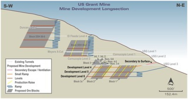 Figure 1 : A Schematic Long Section covering the US Grant Vein and Design (CNW Group/Transatlantic Mining Corp)