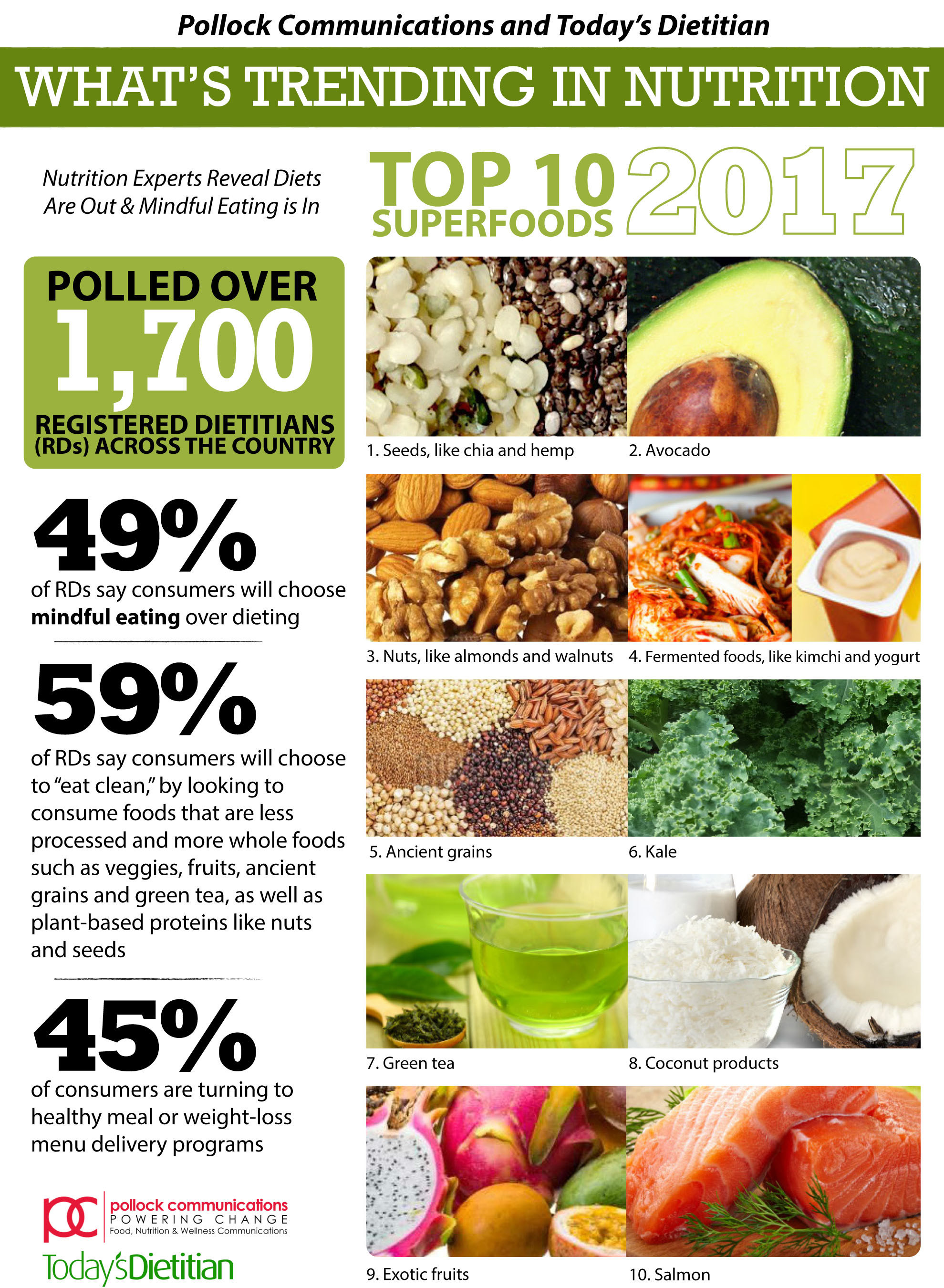 National survey taps over 1 700 dietitians to predict top for American cuisine topic