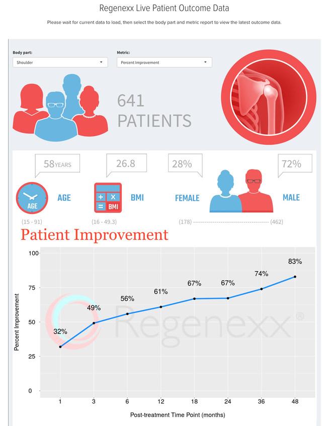 Regenexx Outcomes Application