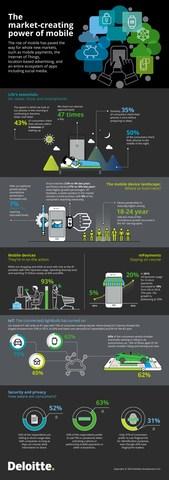 2016 Deloitte Global Mobile Consumer Survey