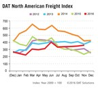 E-Commerce Boosts November Truckload Volume: DAT Freight Index