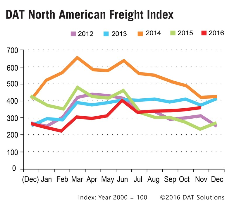 The November Freight Index reflects a continued pattern of unseasonably strong freight volumes in the spot market starting in July.
