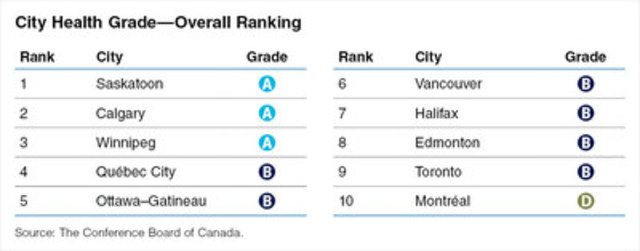 Overall health rankings of 10 Canadian cities (CNW Group/Conference Board of Canada)