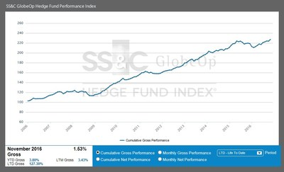 SS&C GlobeOp Hedge Fund Performance Index - November 2016