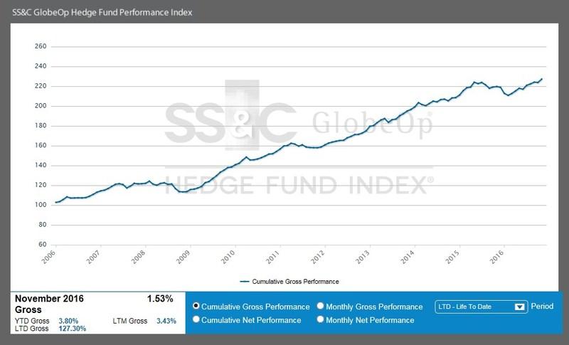 SS&C GlobeOp Hedge Fund Performance Index - November 2016
