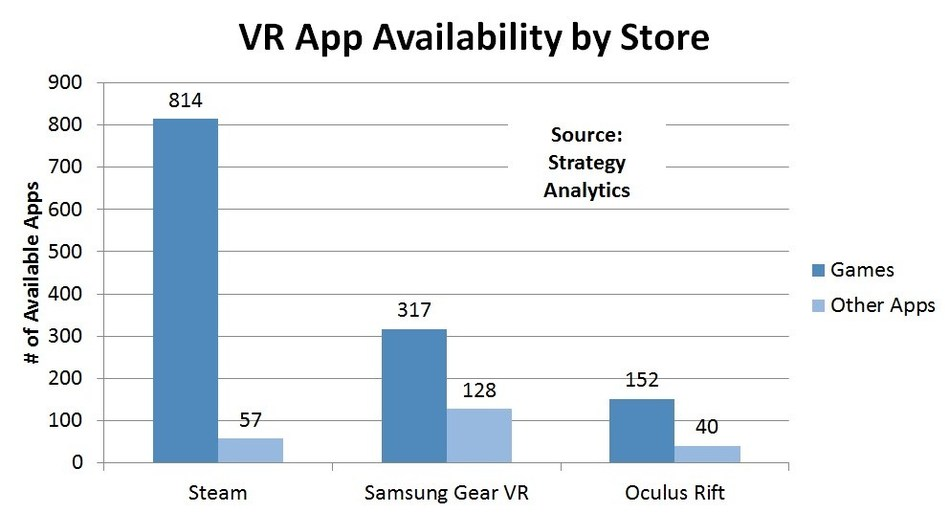 VR App Availability by Store