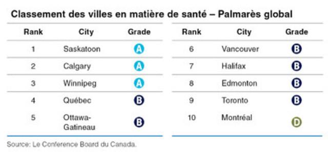 Classement des villes en matière de santé – Palmarès global (Groupe CNW/Le Conference Board du Canada)