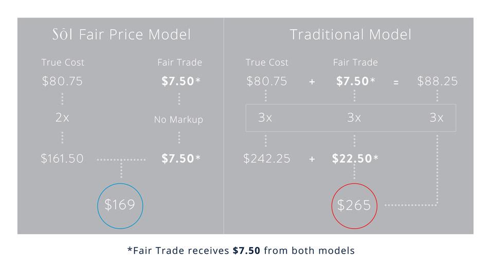 SOL Organics Fair Price Model