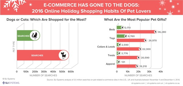 SLI Systems analyzed more than 3.5 million consumer searches on top websites selling pet products, taking place from the beginning of November through Cyber Week. The study found that dogs are more than twice as likely than cats to be spoiled with gifts this Holiday and that dog beds and cat toys top the list of the most popular gift items.
