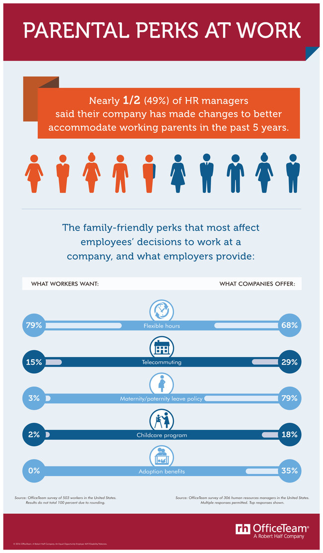 According to an OfficeTeam survey, just under half (49%) of HR managers said their organization has made policy changes to better accommodate working parents in the past 5 years. 79% of employees identified flexible hours as the family-friendly perk that would have the greatest impact on their decision to work at a company. 68% of HR managers said their organization provides this option.