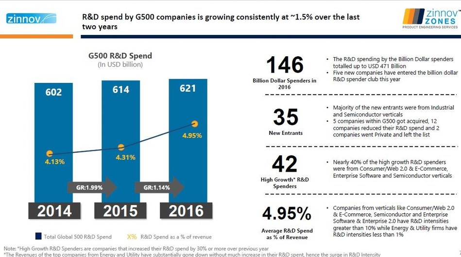 R&D Spend by G500 Companies is Growing Consistently at ~1.5% Over the Last Two Years (PRNewsFoto/Zinnov Management Consulting)