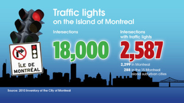 Traffic lights on the island of Montreal: intersections (CNW Group/Association of Suburban Municipalities)