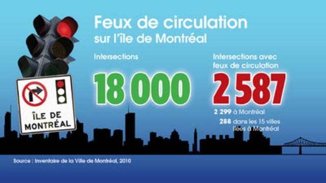 Feux de circulation sur l'île de Montréal : intersections (Groupe CNW/ASSOCIATION DES MUNICIPALITES DE BANLIEUE)