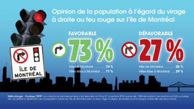 Opinion de la population à l'égard du virage à droite au feu rouge sur l'île de Montréal. (Groupe CNW/ASSOCIATION DES MUNICIPALITES DE BANLIEUE)
