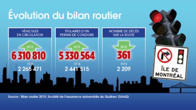 Évaluation du bilan routier (Groupe CNW/ASSOCIATION DES MUNICIPALITES DE BANLIEUE)