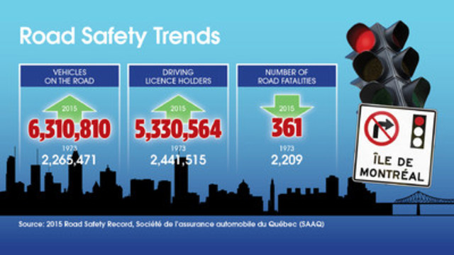 Road safety trends (CNW Group/Association of Suburban Municipalities)