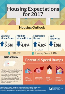 2017 Housing Expectations