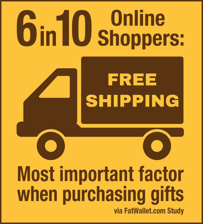 Free Shipping Day 2016 turns into Free Shipping Week and serves as one of the biggest holiday gift buying factors for consumers - FatWallet.com
