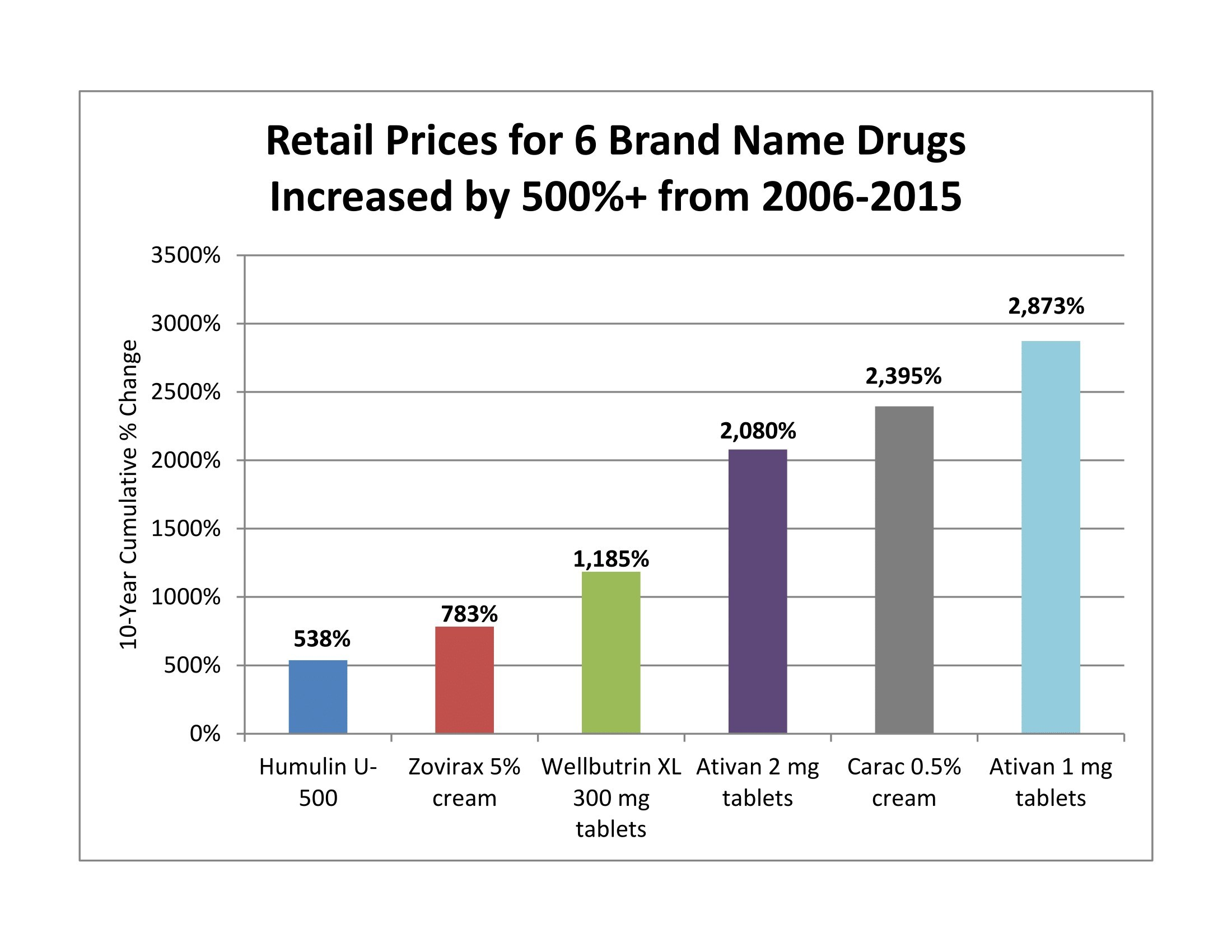 The increasing cost on prescription drugs