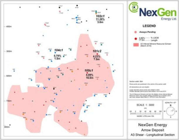 Figure 2: A3 Mineralized Long Section (CNW Group/NexGen Energy Ltd.)