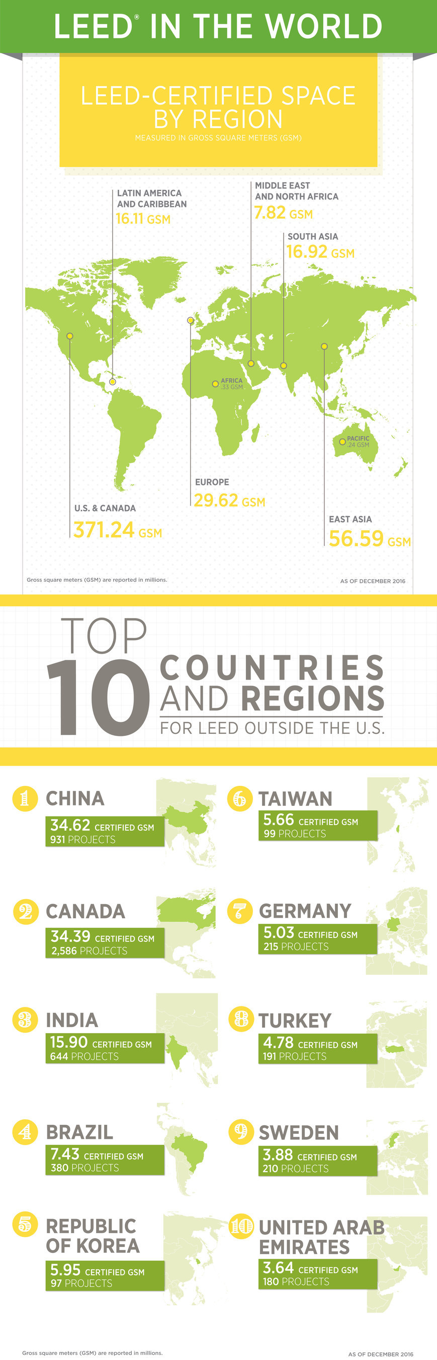 2016 Top 10 Countries for LEED outside of U.S.