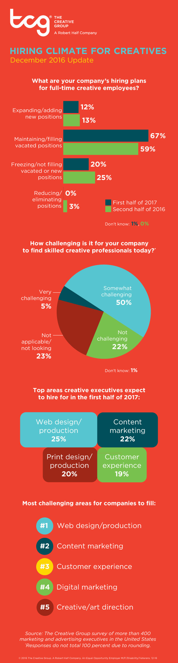 Research from The Creative Group reveals U.S. advertising and marketing executives' hiring plans for first half of 2017