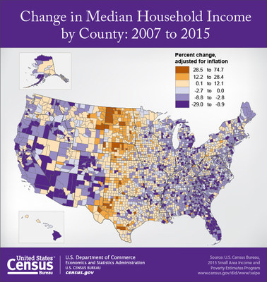 Between 2007 and 2015, 10.8 percent of counties had a statistically significant increase in their median household income, according to statistics from the U.S. Census Bureau's 2015 Small Area Income and Poverty Estimates program.