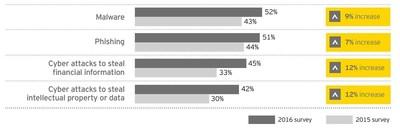 Source: EY Global Information Security Survey 2016, Path to cyber resilience: Sense, resist, react. (PRNewsFoto/EY)