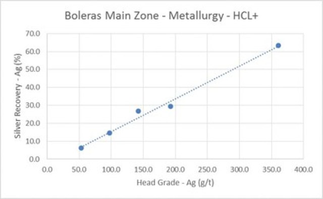 Boleras Main Zone - Metallurgy - HCL+ (CNW Group/Orex Minerals Inc.)