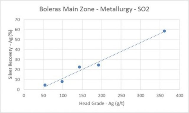 Boleras Main Zone - Metallurgy - SO2 (CNW Group/Orex Minerals Inc.)