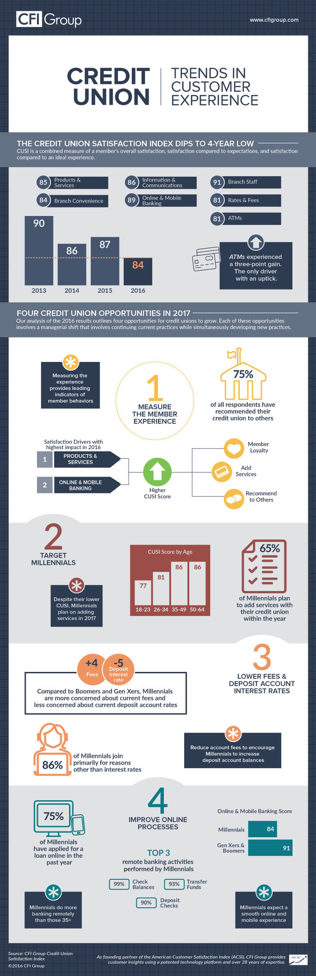 Credit Union Satisfaction Index 2016 infographic