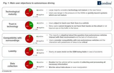 Main user objections to autonomous driving (PRNewsFoto/Consline AG)