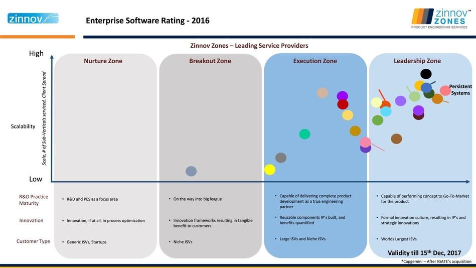 Enterprise Software Rating - 2016 (PRNewsFoto/Persistent Systems)