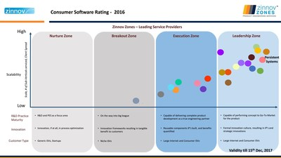 Consumer Software Rating - 2016 (PRNewsFoto/Persistent Systems)