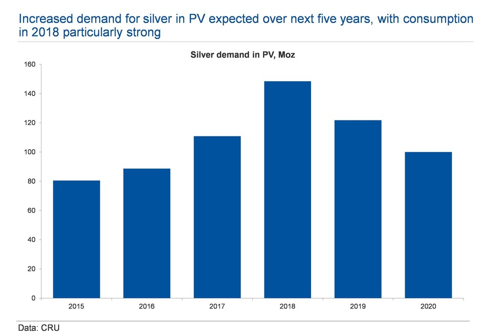 Increase demand for silver in PV expected over next five years, with consumption in 2018 particularly strong
