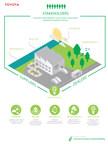 Toyota Aims for Net Positive Impact: 2016 North American Environmental Report Tracks Progress