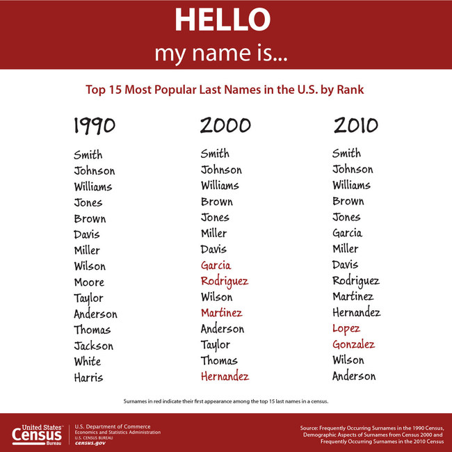 The U.S. Census Bureau released the country's 1,000 most common surnames by race and Hispanic origin and those that occurred 100 or more times in the 2010 Census.