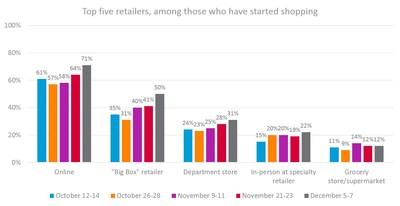 Holiday Shopping Preferred Merchants