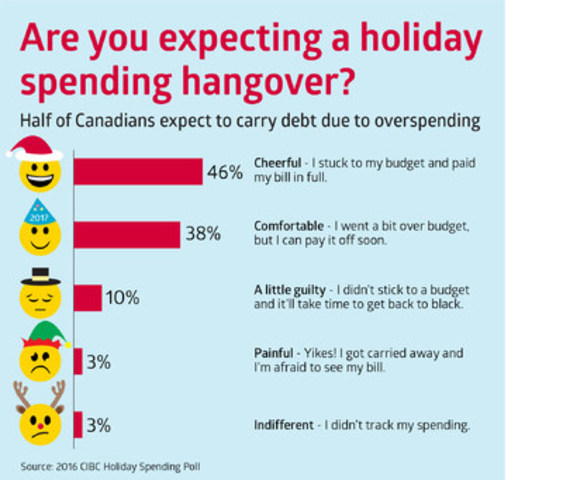 CIBC Holiday Spending Poll: Are you expecting a holiday spending hangover? (CNW Group/Canadian Imperial Bank of Commerce)