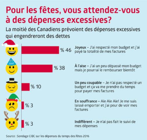Sondage CIBC sur les dépenses du temps des fêtes: Pour les fêtes, vous attendez-vous à des dépenses excessives? (Groupe CNW/Banque Canadienne Impériale de Commerce)