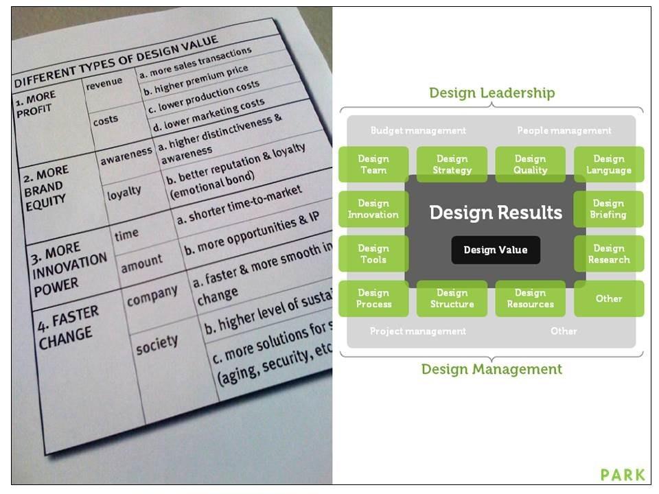 Design Value: higher profits, more brand equity, more innovation, faster change