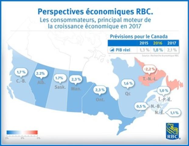 Perspectives économiques RBC : Les consommateurs, principal moteur de la croissance économique en 2017 (Groupe CNW/RBC Groupe Financier)