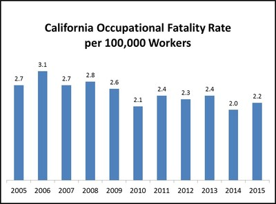 California Occupational Fatality Rate per 100,000 workers  Source: Current Population Survey, BLS Labor Force Data (Employment as of July of calendar year), and Census of Fatal Occupational Injuries (annual final data for calendar year).
