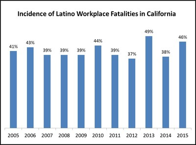 Incidence of Latino Workplace Fatalities in California Source: Census of Fatal Occupational Injuries (annual final data for calendar year, table A-7: percentage of Hispanic or Latino fatalities as compared to all fatalities).