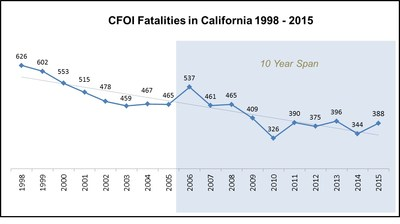 CFOI Fatalities in California 1998-2015 Source: Census of Fatal Occupational Injuries (annual final data for calendar year).