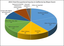 2015 Fatal Occupational Injuries in California by Major Event Source: Census of Fatal Occupational Injuries 2015
