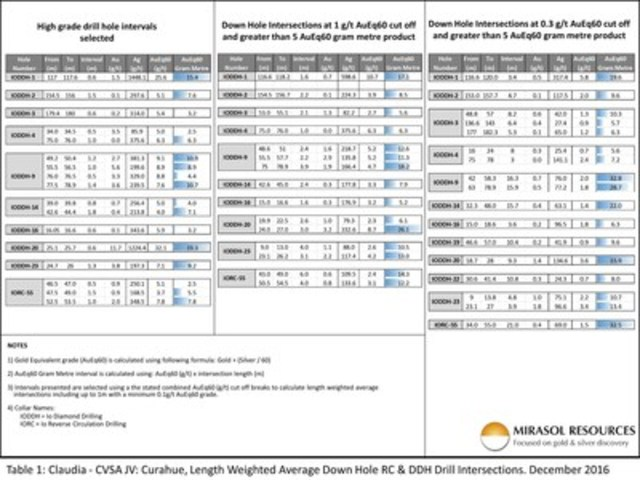 Table 1: Claudia - CVSA JV: Curahue, Length Weighted Average Down Hole RC & DDH Drill Intersections. December 2016 (CNW Group/Mirasol Resources Ltd.)